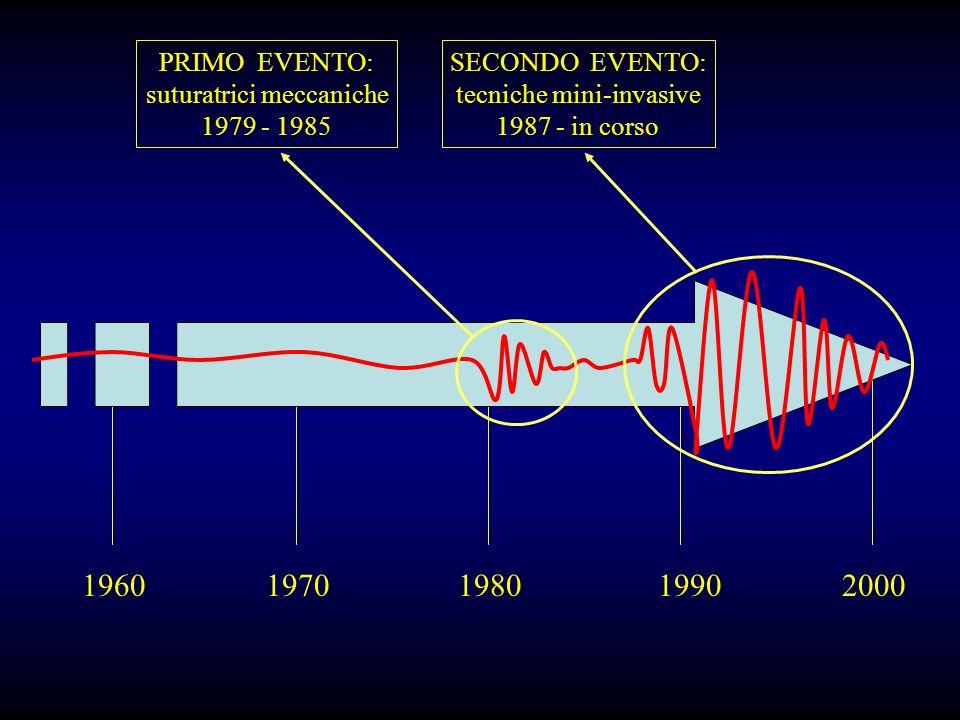 19601970198019902000 PRIMO EVENTO: suturatrici meccaniche 1979 - 1985 SECONDO EVENTO: tecniche mini-invasive 1987 - in corso