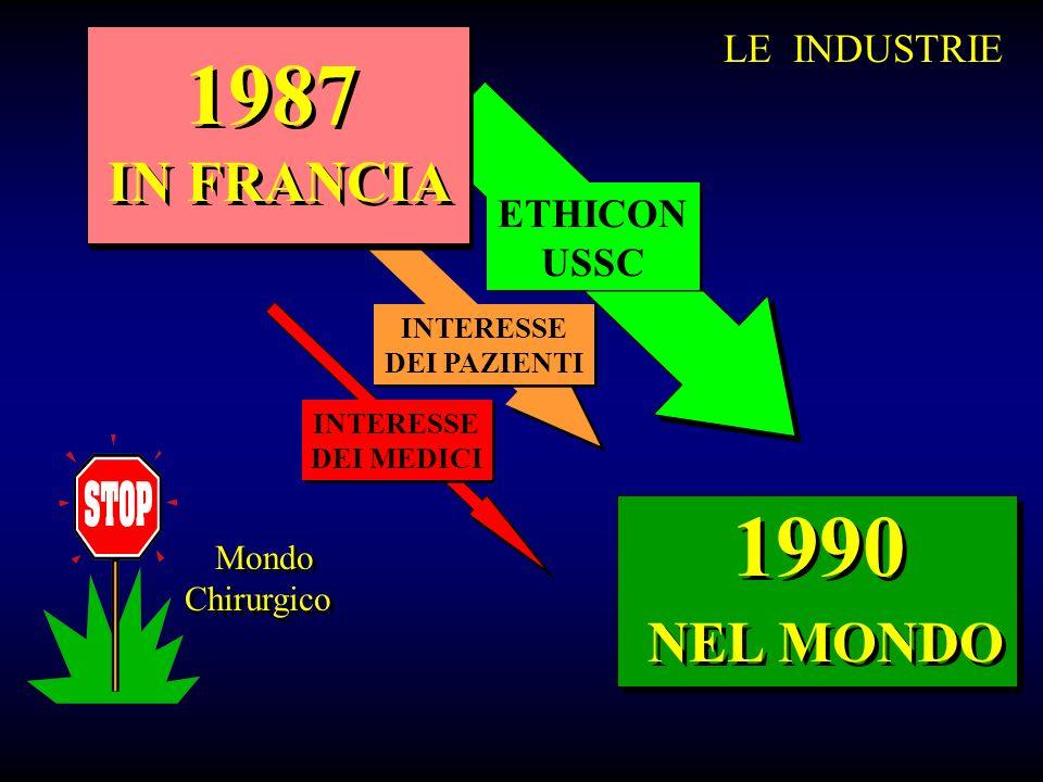 1987 IN FRANCIA 1990 NEL MONDO ETHICON USSC ETHICON USSC INTERESSE DEI PAZIENTI INTERESSE DEI PAZIENTI INTERESSE DEI MEDICI INTERESSE DEI MEDICI Mondo