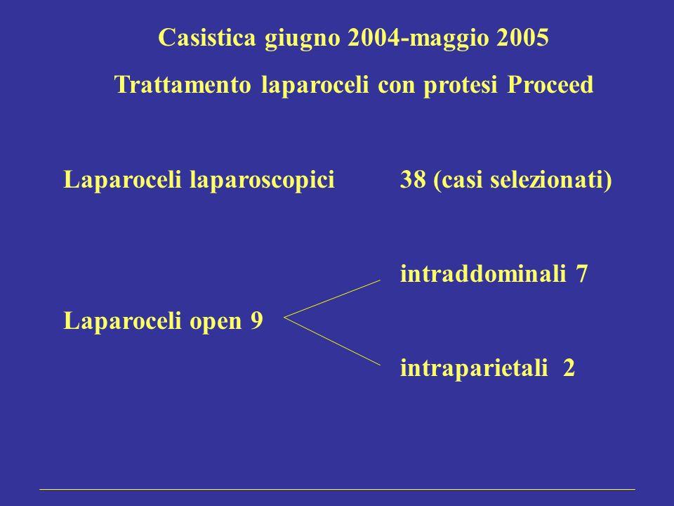 Casistica giugno 2004-maggio 2005 Trattamento laparoceli con protesi Proceed Laparoceli laparoscopici38 (casi selezionati) intraddominali 7 Laparoceli
