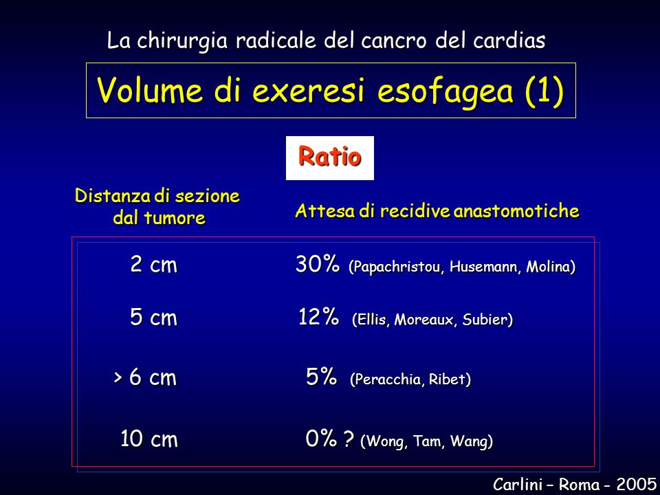 Distanza di sezione dal tumore dal tumore 2 cm30% (Papachristou, Husemann, Molina) 5 cm 12% (Ellis, Moreaux, Subier) > 6 cm 5% (Peracchia, Ribet) > 6