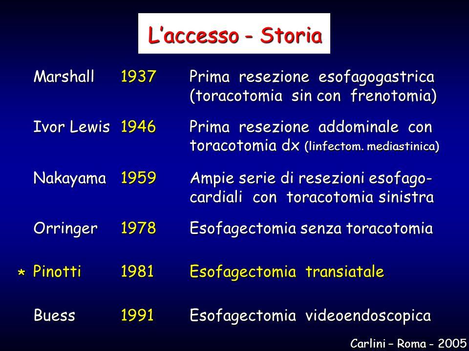Laccesso - Storia Marshall 1937Prima resezione esofagogastrica (toracotomia sin con frenotomia) Ivor Lewis 1946Prima resezione addominale con toracoto