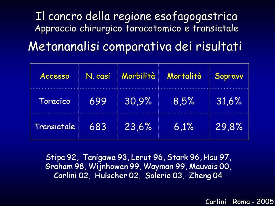 Il cancro della regione esofagogastrica Approccio chirurgico toracotomico e transiatale Metananalisi comparativa dei risultati AccessoN. casiMorbilità