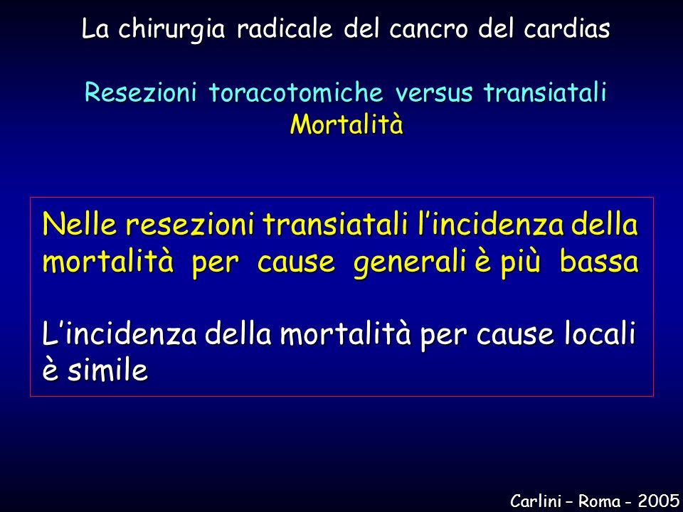 La chirurgia radicale del cancro del cardias Resezioni toracotomiche versus transiatali Mortalità Nelle resezioni transiatali lincidenza della mortali