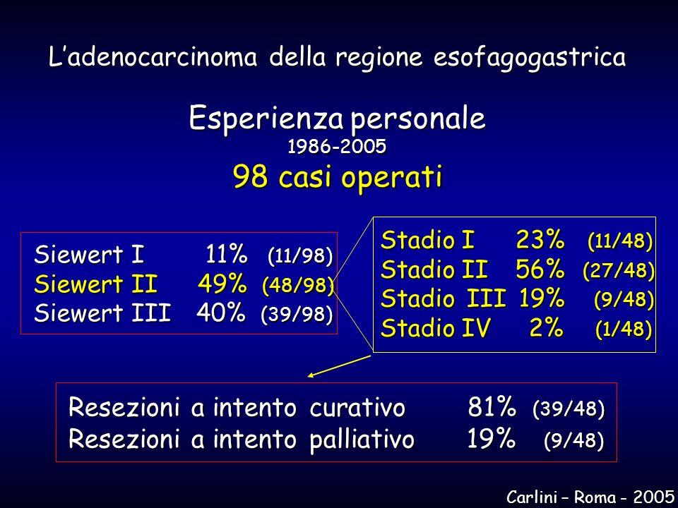 Resezioni a intento curativo 81% (39/48) Resezioni a intento palliativo 19% (9/48) Siewert I 11% (11/98) Siewert II 49% (48/98) Siewert III 40% (39/98