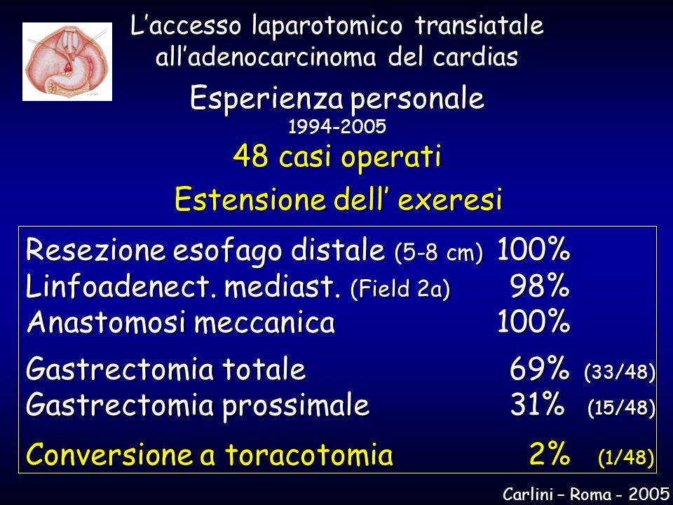 Estensione dell exeresi Resezione esofago distale (5-8 cm) 100% Linfoadenect. mediast. (Field 2a) 98% Anastomosi meccanica 100% Gastrectomia totale 69