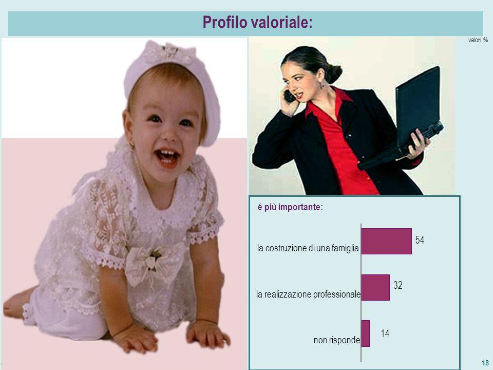 18 valori % Profilo valoriale: é più importante: non risponde la realizzazione professionale la costruzione di una famiglia 54 32 14