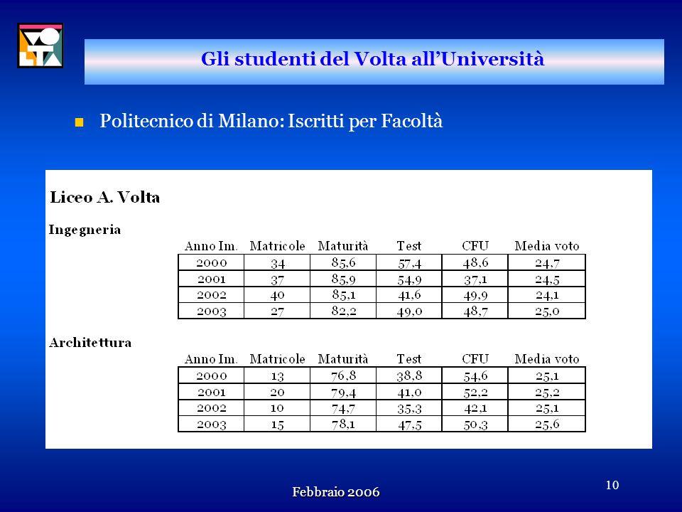 Febbraio 2006 9 Gli studenti del Volta allUniversità n Università degli Studi di Milano : studenti immatricolatisi a corsi di laurea triennali o sanit