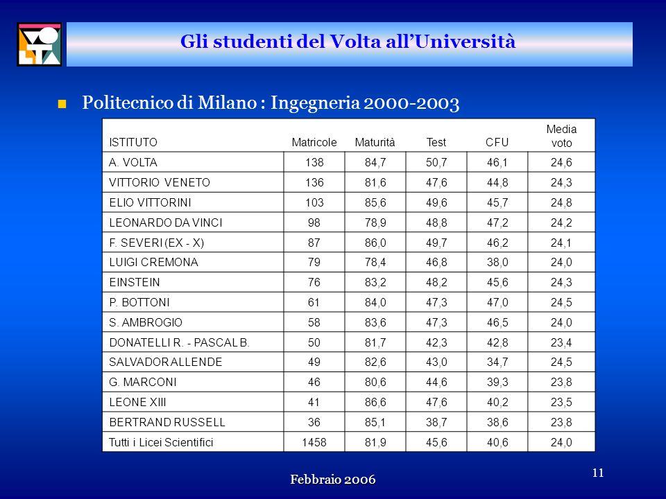 Febbraio 2006 10 Gli studenti del Volta allUniversità n Politecnico di Milano: Iscritti per Facoltà