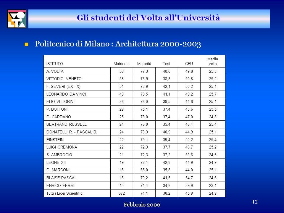 Febbraio 2006 11 Gli studenti del Volta allUniversità n Politecnico di Milano : Ingegneria 2000-2003 ISTITUTOMatricoleMaturitàTestCFU Media voto A. VO