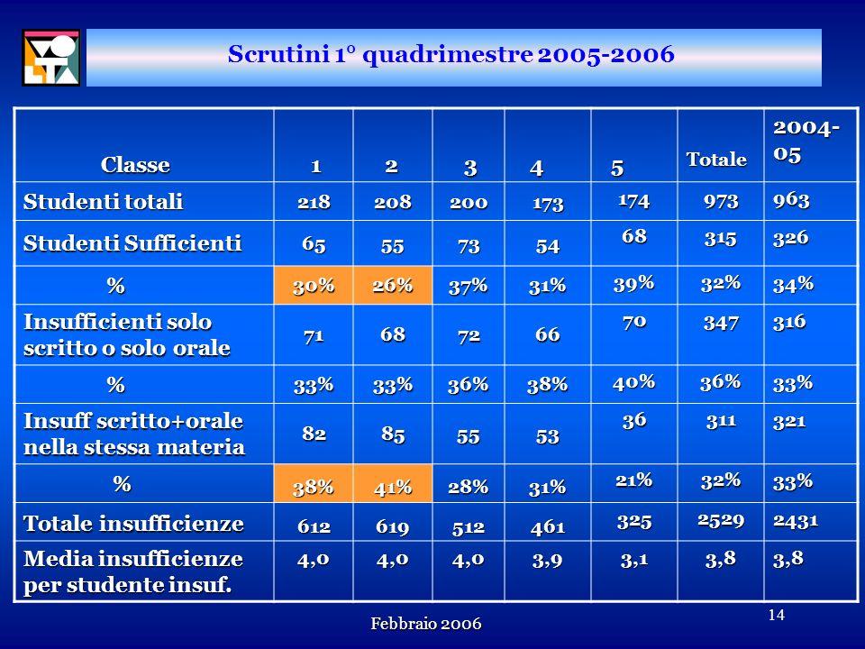 Febbraio 2006 13 n n Il numero degli studenti totalmente sufficienti al I Quadrimestre continua a calare. TOTALE STUDENTI SUFFICIENTI Totale studenti