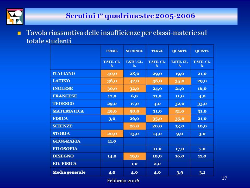 Febbraio 2006 16 Scrutini 1° quadrimestre 2005-2006 n Laumento del numero di studenti con insufficienze gravi (scritto+orale) conferma questa tendenza