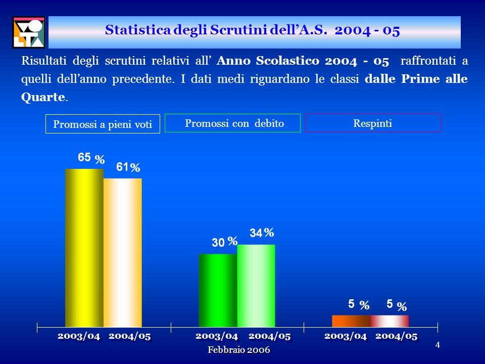 Febbraio 2006 3 Altre attività della Commissione Statistica n n Analisi sulle carriere post-maturità n n Politecnico di Milano n n Università degli St