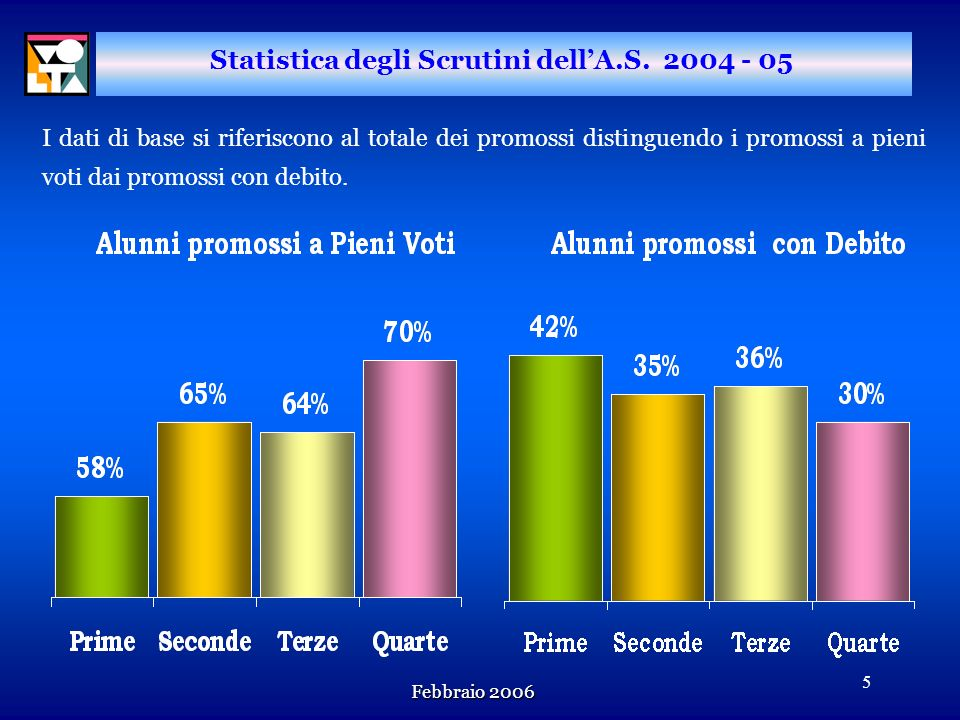 Febbraio 2006 4 Statistica degli Scrutini dellA.S. 2004 - 05 Risultati degli scrutini relativi all Anno Scolastico 2004 - 05 raffrontati a quelli dell