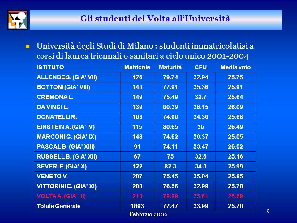 Febbraio 2006 8 Gli studenti del Volta allUniversità n Università degli Studi di Milano: totale iscritti 2001-2004