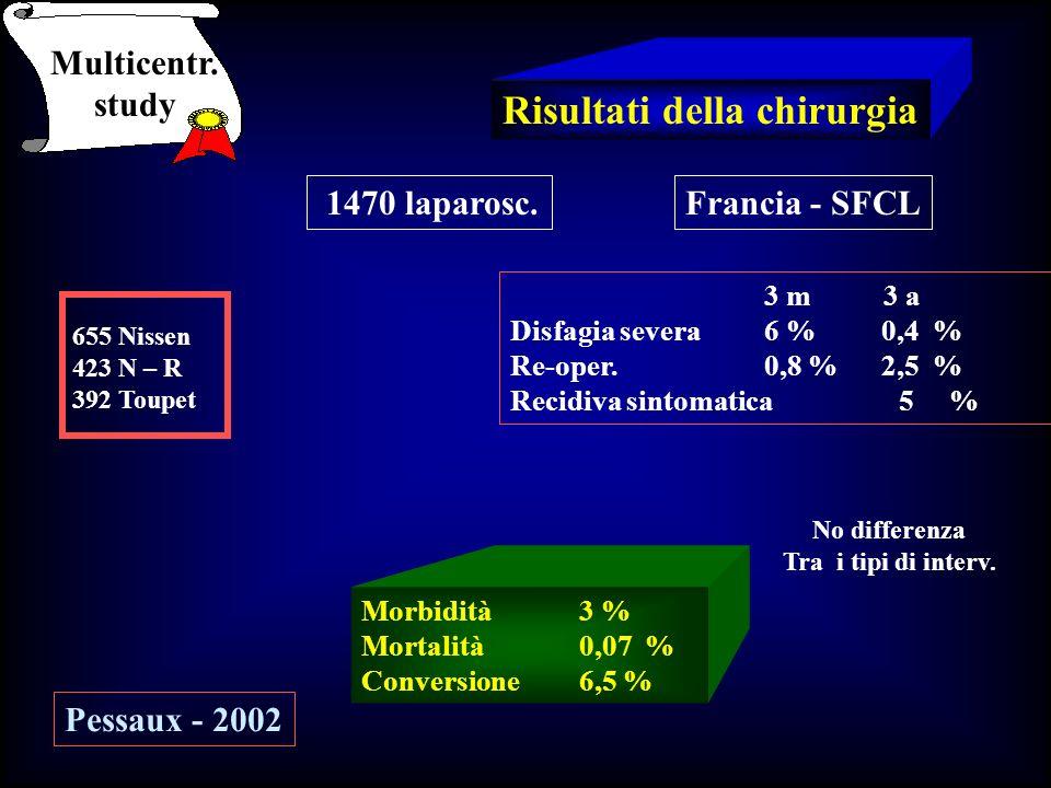 Risultati della chirurgia Morbidità 3 % Mortalità 0,07 % Conversione 6,5 % Multicentr. study 1470 laparosc.Francia - SFCL 655 Nissen 423 N – R 392 Tou