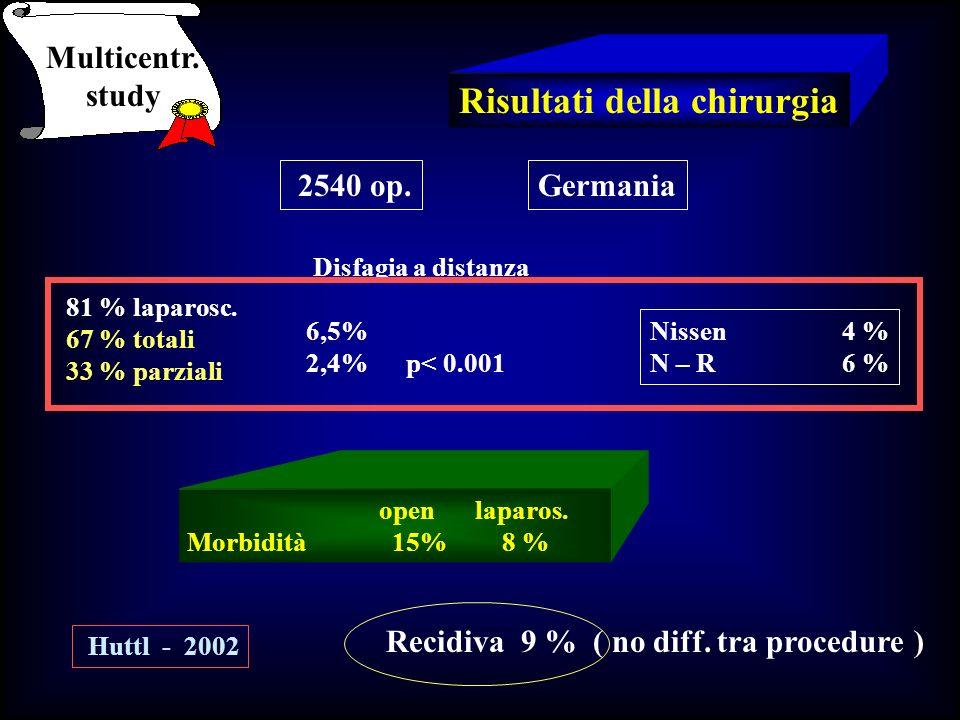 Risultati della chirurgia openlaparos. Morbidità 15% 8 % Multicentr. study 2540 op.Germania 81 % laparosc. 67 % totali 33 % parziali Disfagia a distan