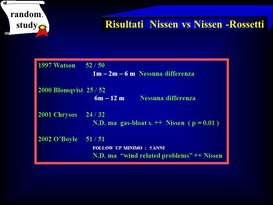 random. study Risultati Nissen vs Nissen -Rossetti 1997 Watson 52 / 50 1m – 2m – 6 m Nessuna differenza 2000 Blomqvist 25 / 52 6m – 12 m Nessuna diffe