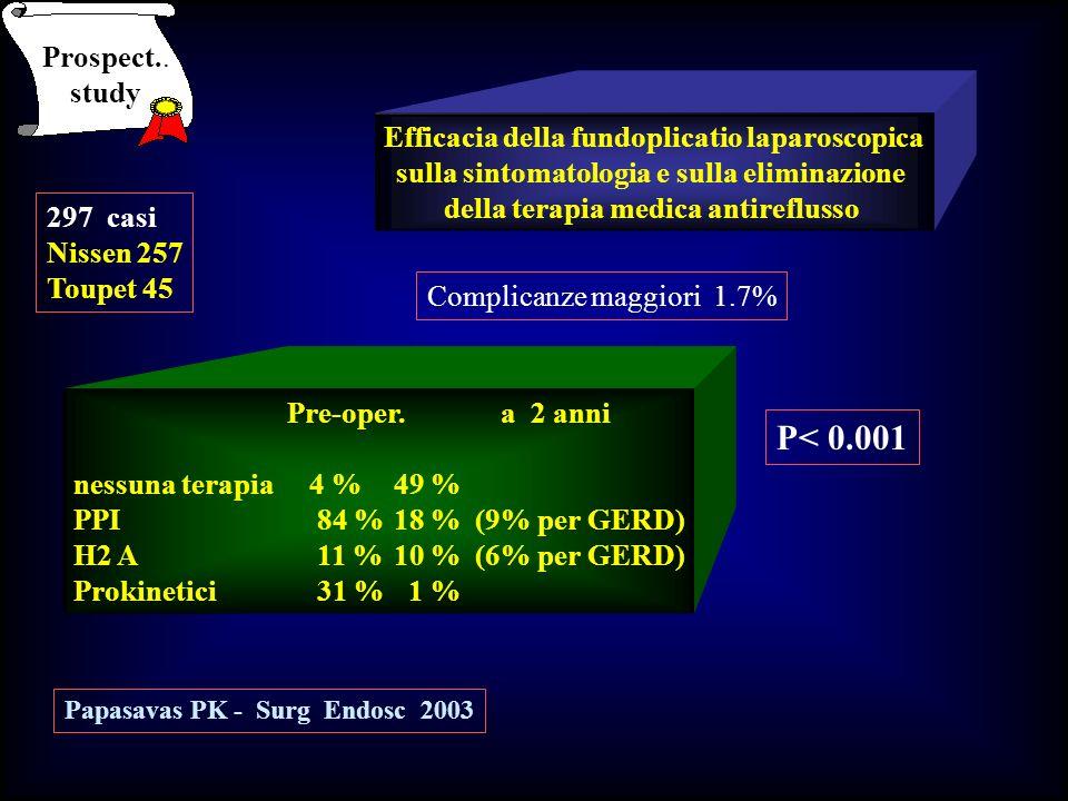 Efficacia della fundoplicatio laparoscopica sulla sintomatologia e sulla eliminazione della terapia medica antireflusso 297 casi Nissen 257 Toupet 45
