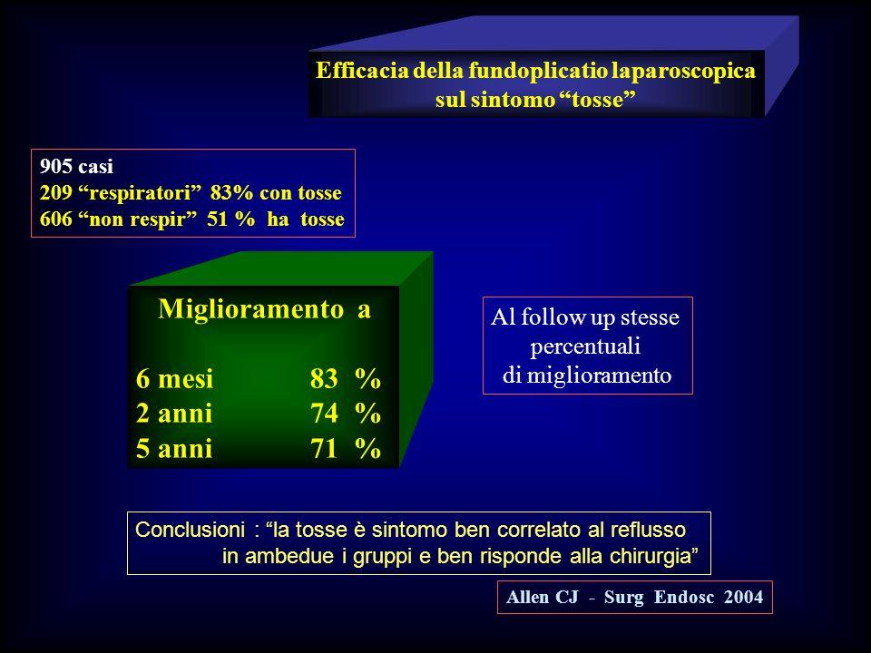 Efficacia della fundoplicatio laparoscopica sul sintomo tosse 905 casi 209 respiratori 83% con tosse 606 non respir 51 % ha tosse Al follow up stesse