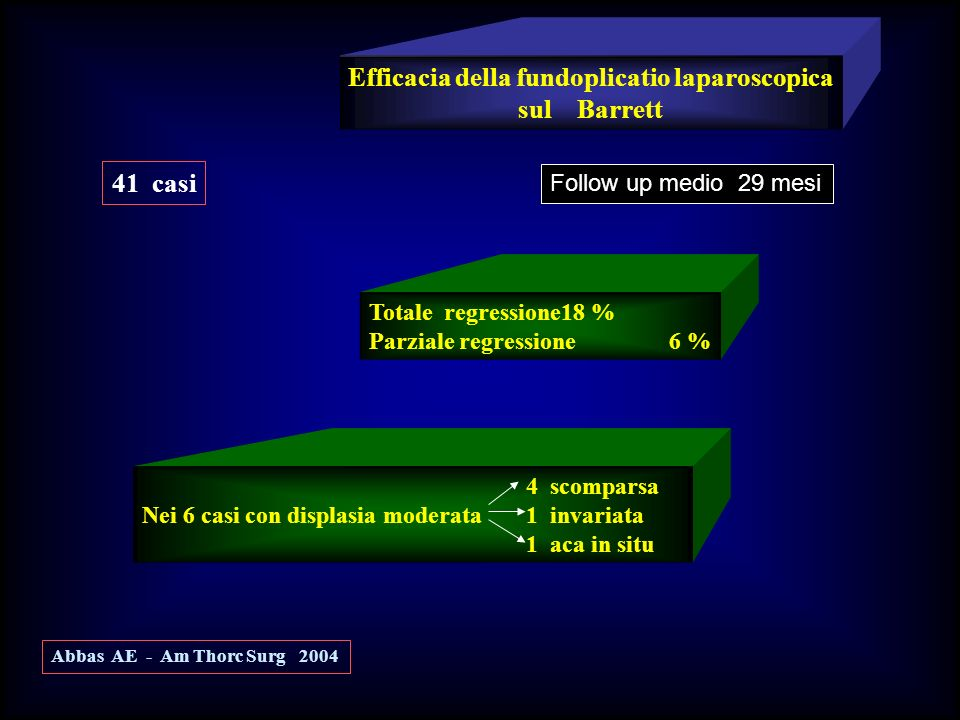 Efficacia della fundoplicatio laparoscopica sul Barrett Totale regressione18 % Parziale regressione 6 % Abbas AE - Am Thorc Surg 2004 41 casi Follow u
