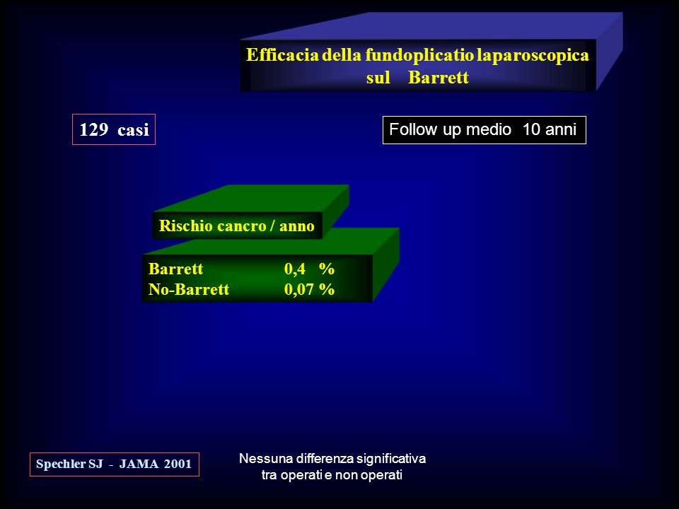 Barrett0,4 % No-Barrett0,07 % Efficacia della fundoplicatio laparoscopica sul Barrett Rischio cancro / anno Spechler SJ - JAMA 2001 129 casi Follow up