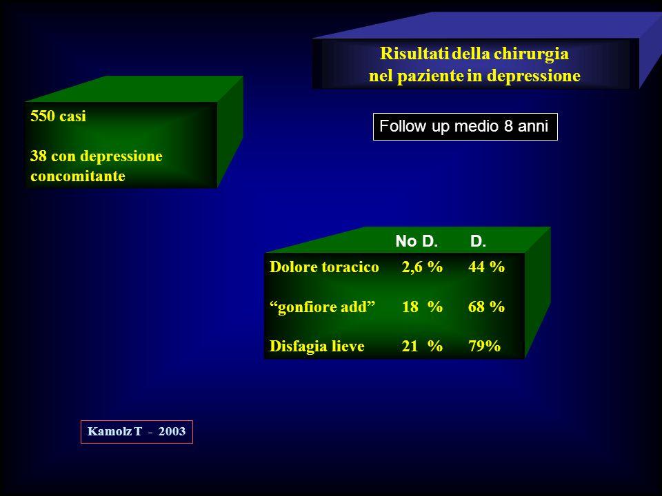 Risultati della chirurgia nel paziente in depressione 550 casi 38 con depressione concomitante Kamolz T - 2003 Follow up medio 8 anni Dolore toracico2