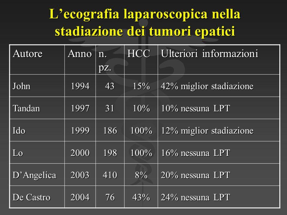 Con i dati aggiornati al maggio 2005, 148 pazienti con HCC sono stati sottoposti a LUS come metodo di stadiazione pre- trattamento (resezione o RF) Con i dati aggiornati al maggio 2005, 148 pazienti con HCC sono stati sottoposti a LUS come metodo di stadiazione pre- trattamento (resezione o RF) La LUS ha individuato nuovi noduli di HCC in 36/148 pazienti (24%) La LUS ha individuato nuovi noduli di HCC in 36/148 pazienti (24%)