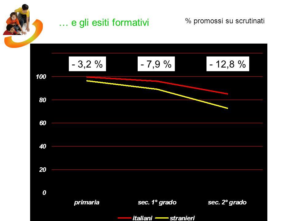 Testi di base per scuola primaria Favaro, Bettinelli Anche in italiano 1994, Nicola Milano A.a.