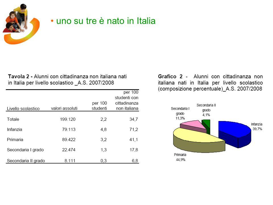 uno su tre è nato in Italia