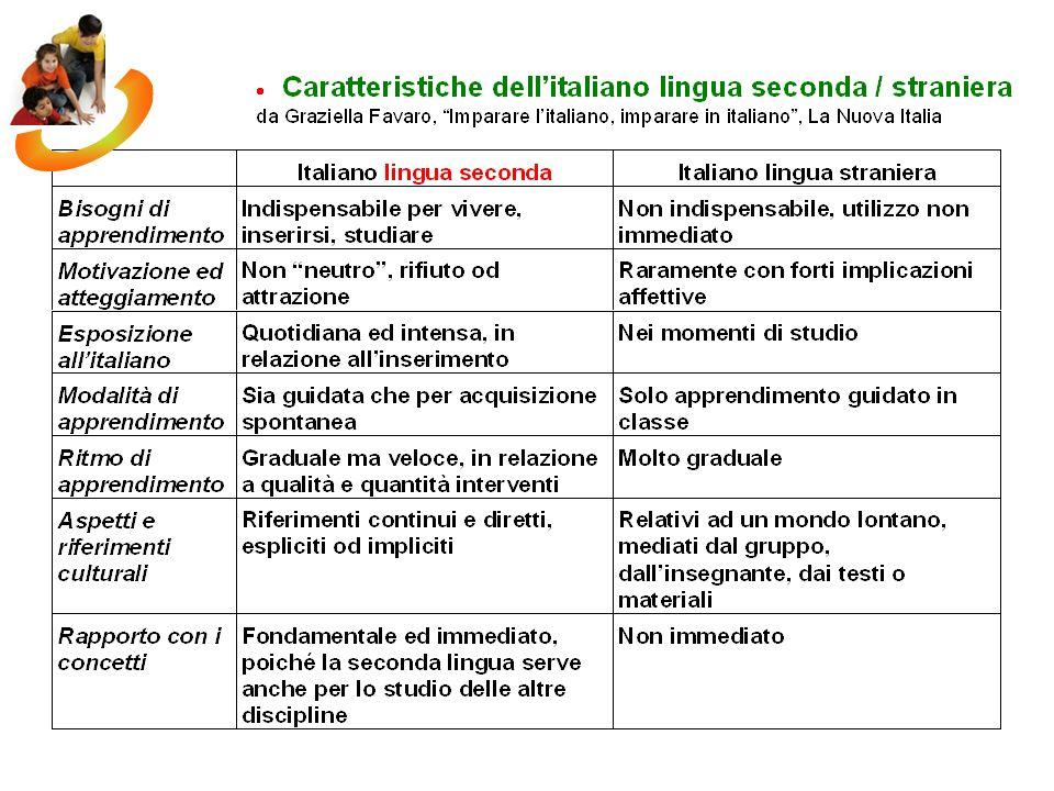 Didattica italiano L2 / LS 1.