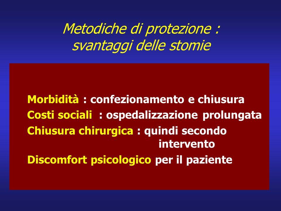 Metodiche di protezione : svantaggi delle stomie Morbidità : confezionamento e chiusura Costi sociali : ospedalizzazione prolungata Chiusura chirurgic