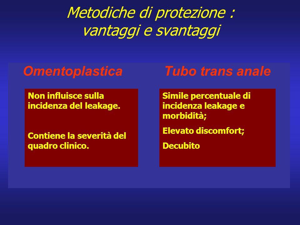 Metodiche di protezione : vantaggi e svantaggi Omentoplastica Tubo trans anale Non influisce sulla incidenza del leakage. Contiene la severità del qua