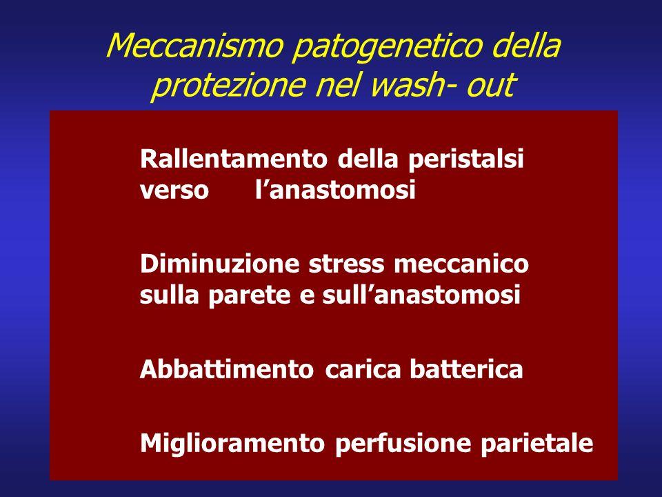 Meccanismo patogenetico della protezione nel wash- out Rallentamento della peristalsi verso lanastomosi Diminuzione stress meccanico sulla parete e su