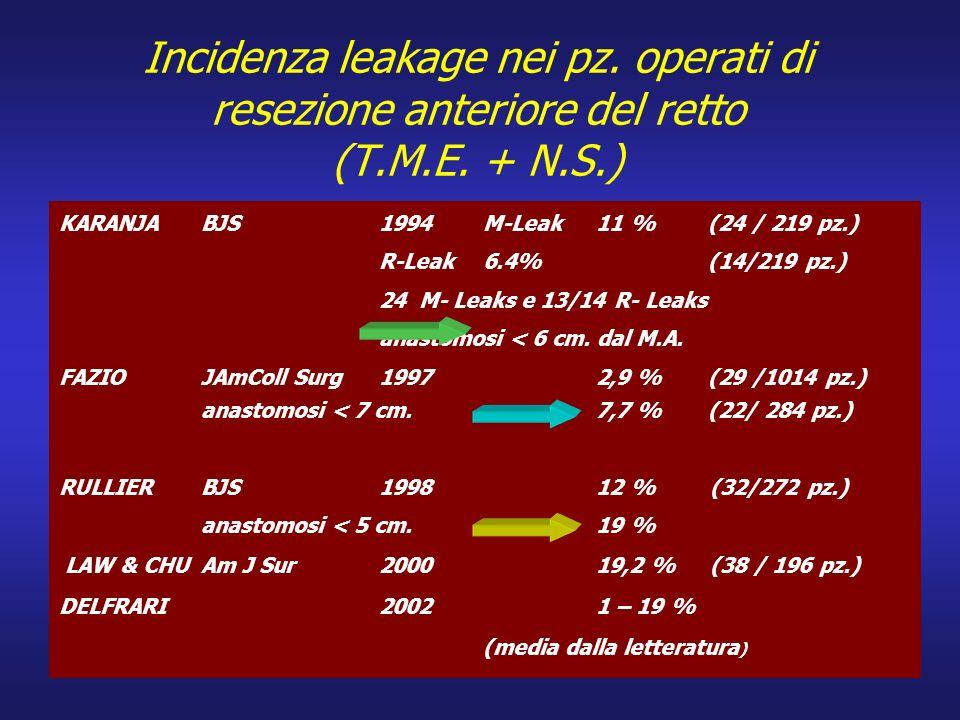 Incidenza leakage nei pz. operati di resezione anteriore del retto (T.M.E. + N.S.) KARANJA BJS 1994 M-Leak11 % (24 / 219 pz.) R-Leak6.4%(14/219 pz.) 2