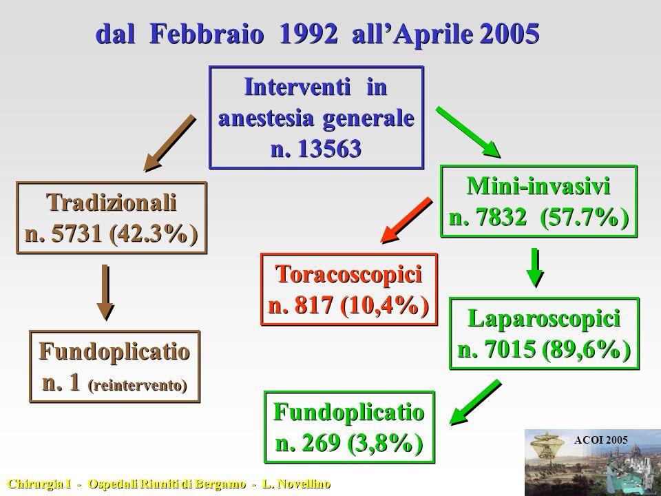 dal Febbraio 1992 allAprile 2005 Interventi in anestesia generale n. 13563 Interventi in anestesia generale n. 13563 Tradizionali n. 5731 (42.3%) Trad