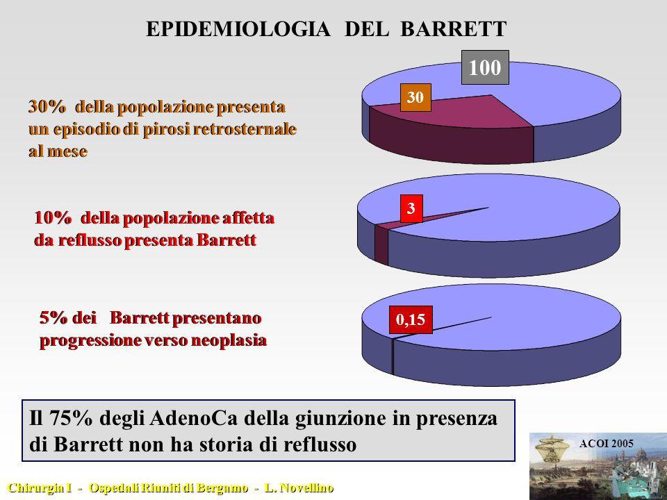 EPIDEMIOLOGIA DEL BARRETT 30% della popolazione presenta un episodio di pirosi retrosternale al mese 30% della popolazione presenta un episodio di pir