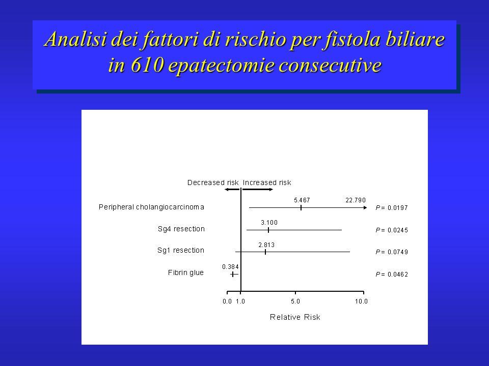 Analisi dei fattori di rischio per fistola biliare in 610 epatectomie consecutive