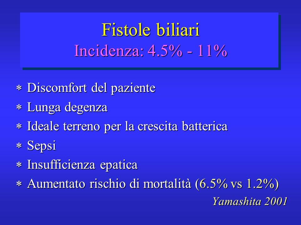 Fistole biliari Incidenza: 4.5% - 11% Discomfort del paziente Discomfort del paziente Lunga degenza Lunga degenza Ideale terreno per la crescita batte