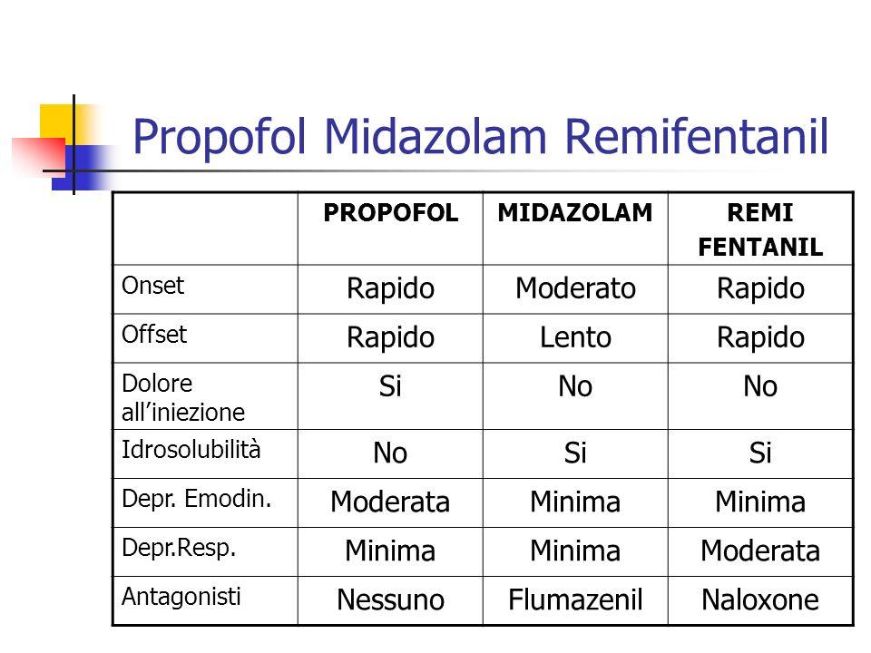 Propofol Midazolam Remifentanil PROPOFOLMIDAZOLAMREMI FENTANIL Onset RapidoModeratoRapido Offset RapidoLentoRapido Dolore alliniezione SiNo Idrosolubi