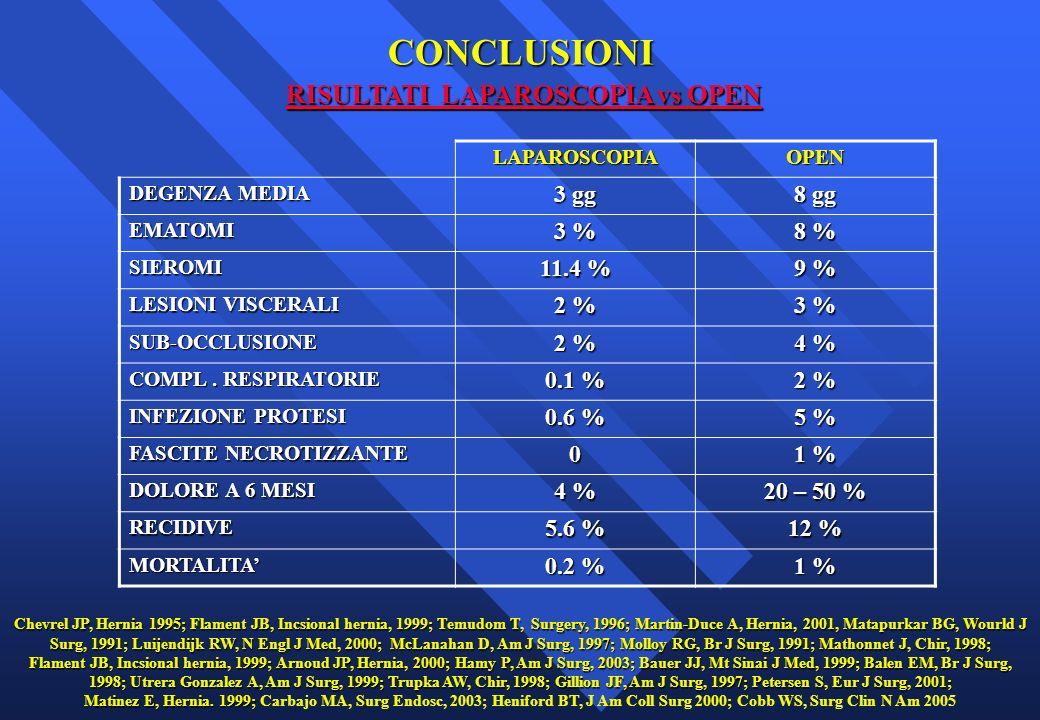 LAPAROSCOPIAOPEN DEGENZA MEDIA 3 gg 8 gg EMATOMI 3 % 8 % SIEROMI 11.4 % 9 % LESIONI VISCERALI 2 % 3 % SUB-OCCLUSIONE 2 % 4 % COMPL. RESPIRATORIE 0.1 %