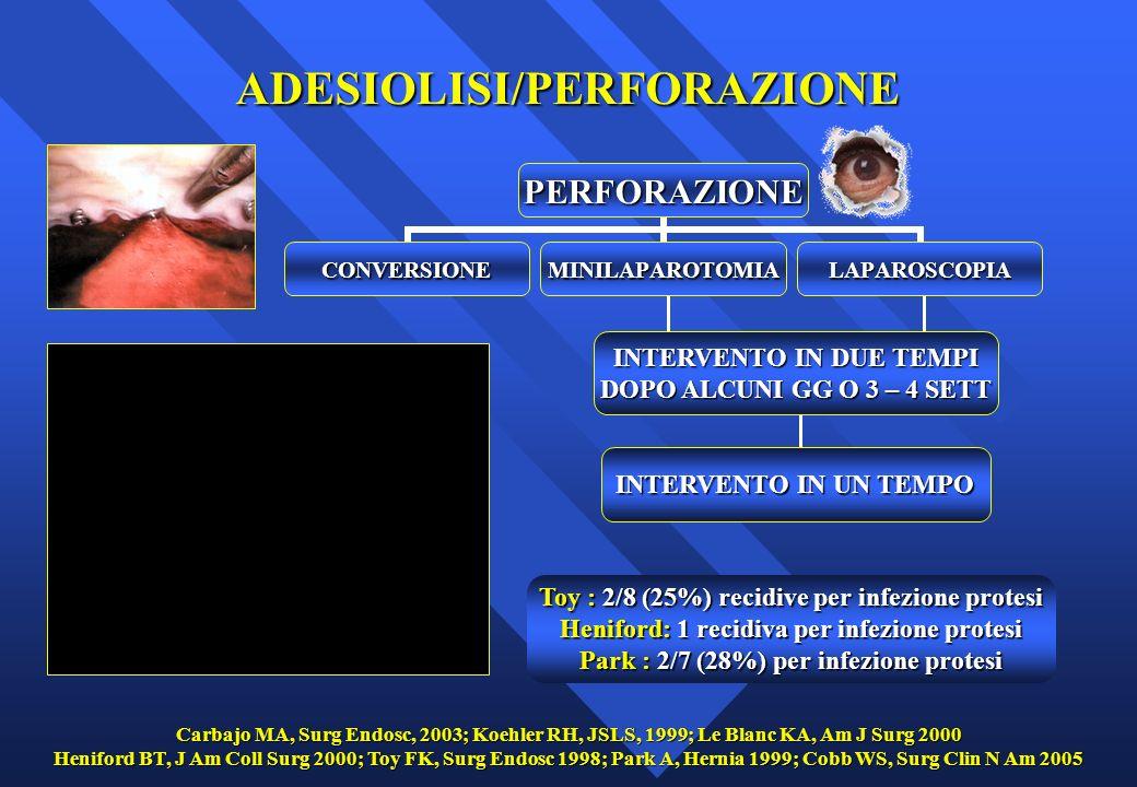 Dolore da pneumoperitoneo (35 – 63%) Irrigare diaframma con 10 ml bupivacaina 0.5 % in 500 ml Fis Dolore in sede di trocar Dolore in sede di agraphes (25.6 % po) (7.4 % a 2 mesi) ( 1 - 3 % 6 mesi) Entrapment nervoso o ischemia muscolare da punti e/o agraphes FANS Infiltrazioni di bupivacaina/lidocaina Rimozione agraphes laparoscopica Heniford BT, J Am Coll Surg 2000; Cunnife G, Am J Surg 1998; Gillian GK, JSLS 2002; Cobb WS, Surg Clin N Am 2005 Carbajo MA, Surg Endosc 2003; LeBlanc KA, Hernia 2003; Bower CE, Surg Endosc 2004 DOLORE POST-OPERATORIO/ENTRAPMENT
