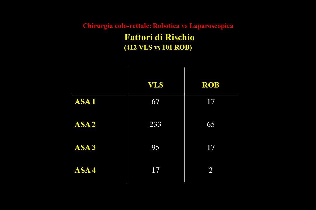 Chirurgia colo-rettale: Robotica vs Laparoscopica Fattori di Rischio (412 VLS vs 101 ROB) VLSROB ASA 16717 ASA 223365 ASA 39517 ASA 4172