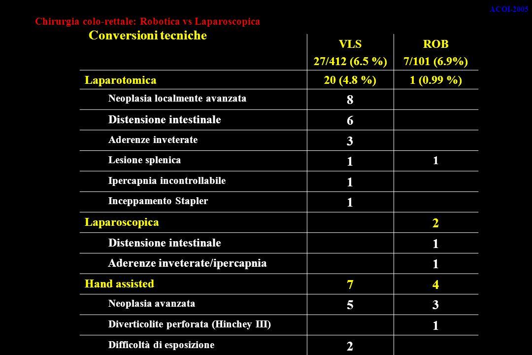 Chirurgia colo-rettale: Robotica vs Laparoscopica Conversioni tecniche VLS 27/412 (6.5 %) ROB 7/101 (6.9%) Laparotomica20 (4.8 %)1 (0.99 %) Neoplasia localmente avanzata 8 Distensione intestinale 6 Aderenze inveterate 3 Lesione splenica 1 1 Ipercapnia incontrollabile 1 Inceppamento Stapler 1 Laparoscopica 2 Distensione intestinale 1 Aderenze inveterate/ipercapnia 1 Hand assisted 74 Neoplasia avanzata 53 Diverticolite perforata (Hinchey III) 1 Difficoltà di esposizione 2 ACOI-2005