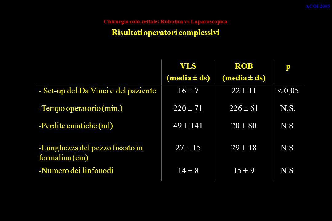 Chirurgia colo-rettale: Robotica vs Laparoscopica Risultati operatori complessivi VLS (media ± ds) ROB (media ± ds) p - Set-up del Da Vinci e del paziente16 ± 722 ± 11< 0,05 -Tempo operatorio (min.)220 ± 71226 ± 61N.S.