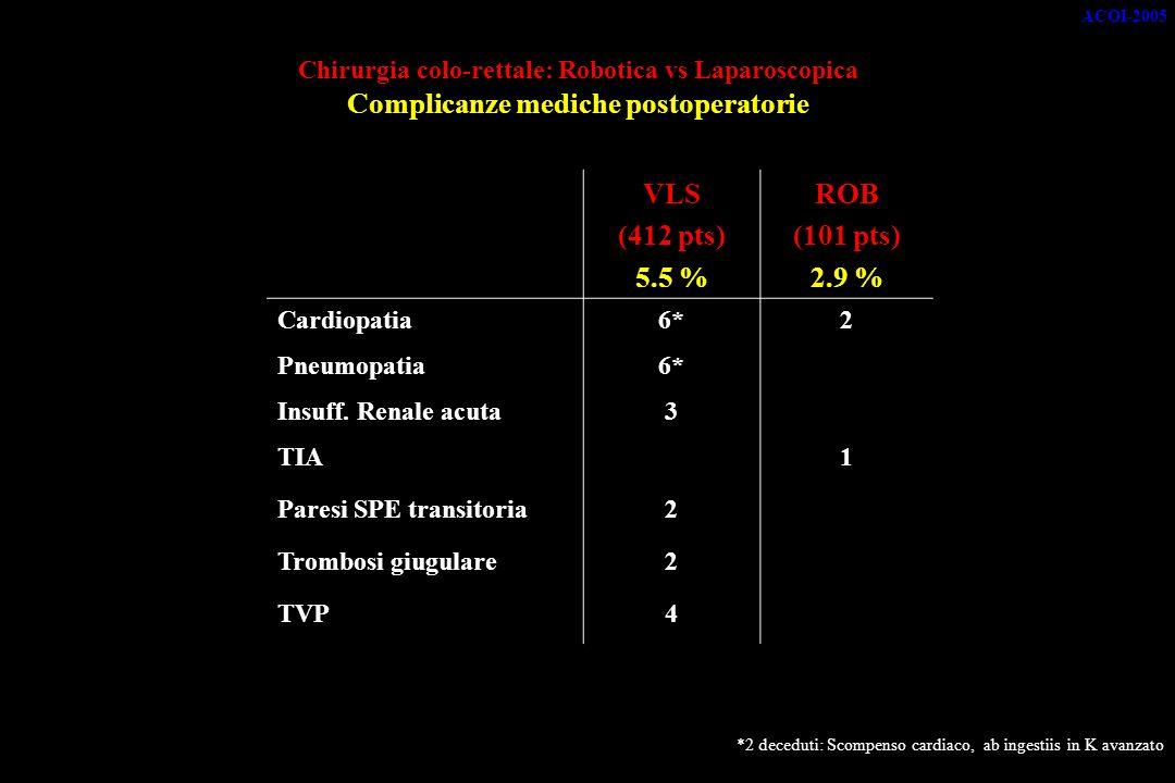 Chirurgia colo-rettale: Robotica vs Laparoscopica Complicanze mediche postoperatorie VLS (412 pts) 5.5 % ROB (101 pts) 2.9 % Cardiopatia6*2 Pneumopatia6* Insuff.
