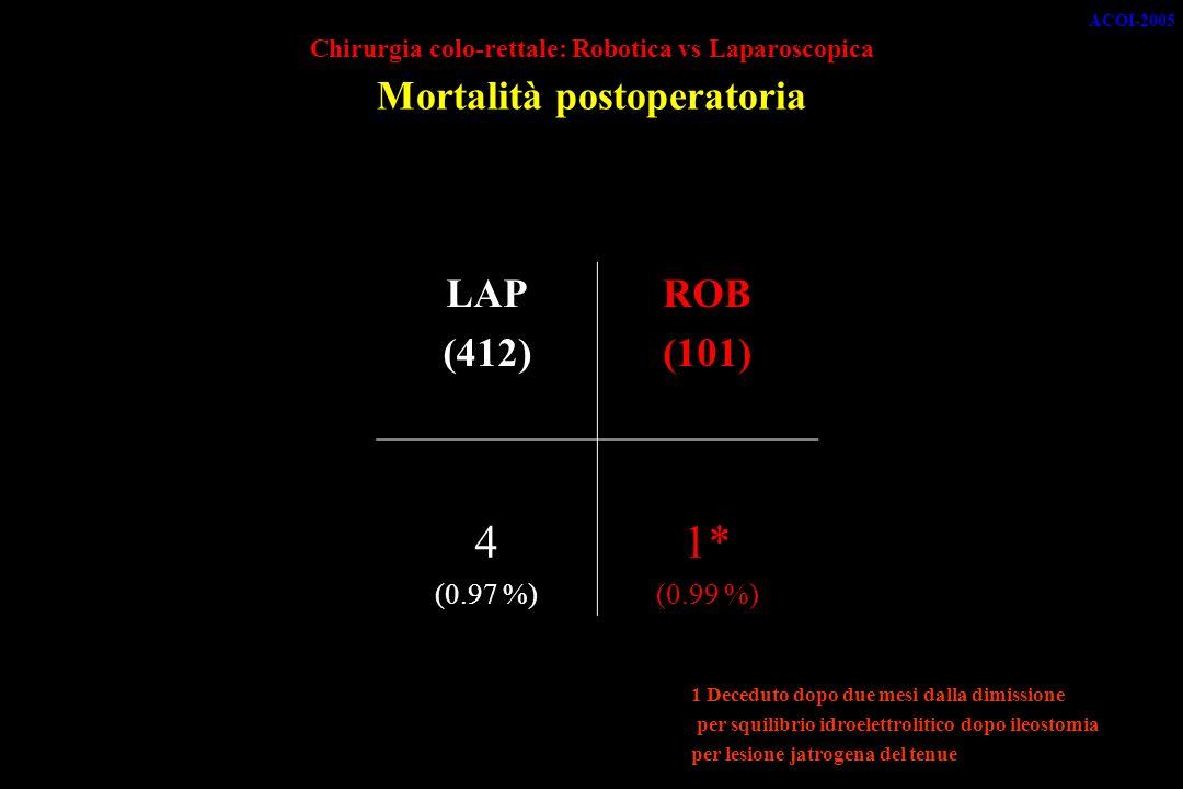 Chirurgia colo-rettale: Robotica vs Laparoscopica Mortalità postoperatoria LAP (412) ROB (101) 4 (0.97 %) 1* (0.99 %) 1 Deceduto dopo due mesi dalla dimissione per squilibrio idroelettrolitico dopo ileostomia per lesione jatrogena del tenue ACOI-2005