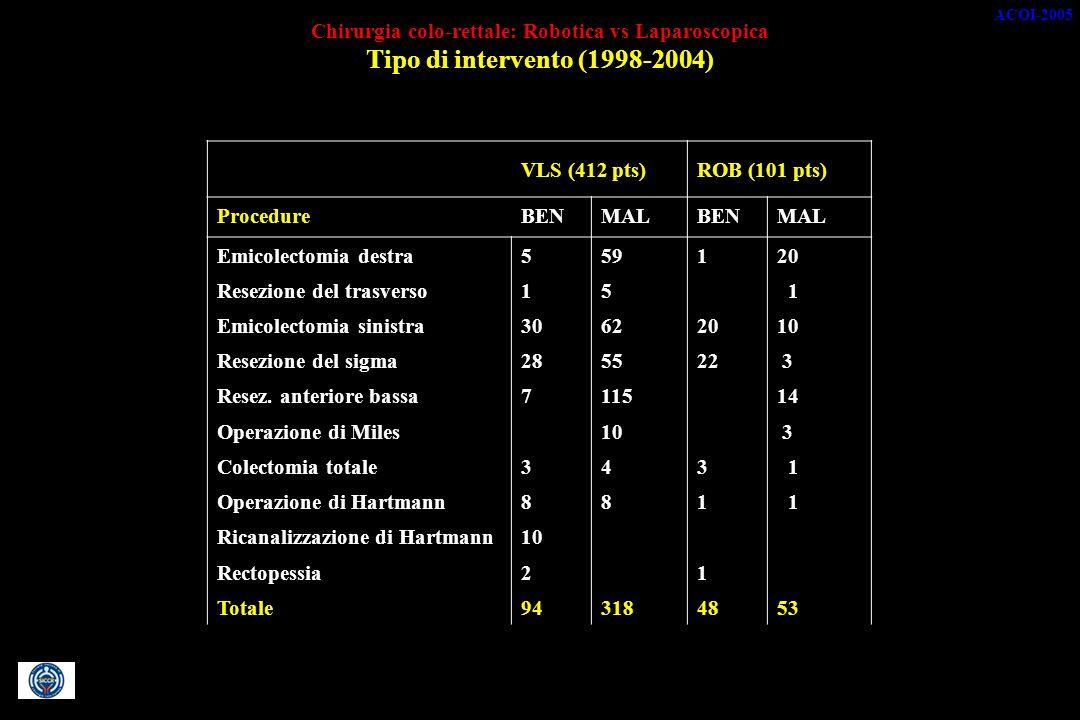 Chirurgia colo-rettale: Robotica vs Laparoscopica Tipo di intervento (1998-2004) VLS (412 pts)ROB (101 pts) ProcedureBENMALBENMAL Emicolectomia destra559120 Resezione del trasverso15 1 Emicolectomia sinistra30622010 Resezione del sigma285522 3 Resez.
