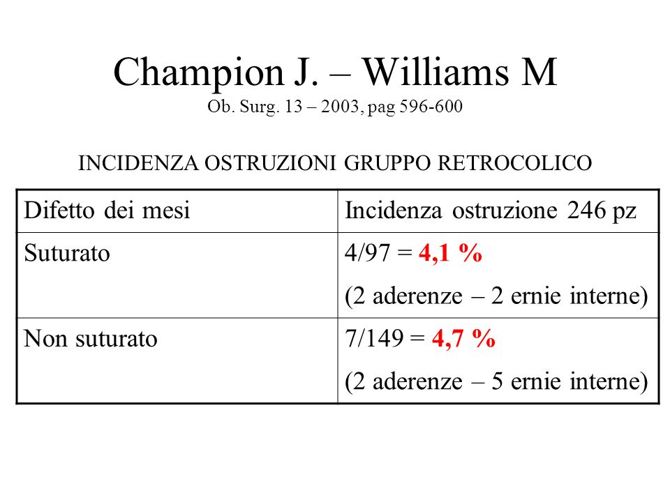 Champion J. – Williams M Ob. Surg. 13 – 2003, pag 596-600 Difetto dei mesiIncidenza ostruzione 246 pz Suturato4/97 = 4,1 % (2 aderenze – 2 ernie inter
