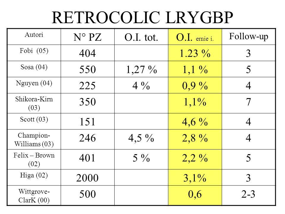 RETROCOLIC LRYGBP Autori N° PZO.I. tot.O.I. ernie i. Follow-up Fobi (05) 4041.23 %3 Sosa (04) 5501,27 %1,1 %5 Nguyen (04) 2254 %0,9 %4 Shikora-Kirn (0