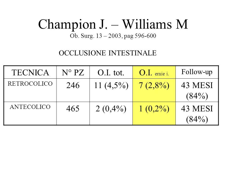 Champion J.– Williams M Ob. Surg.